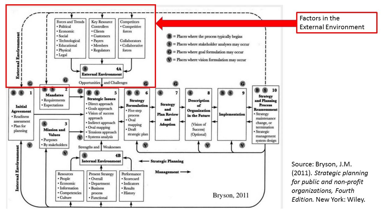 assessing external factors in strategic planning Assessing and managing risk factors influencing  strategic planning using pestle to analyse external  leadership » fundamentals of strategic planning.