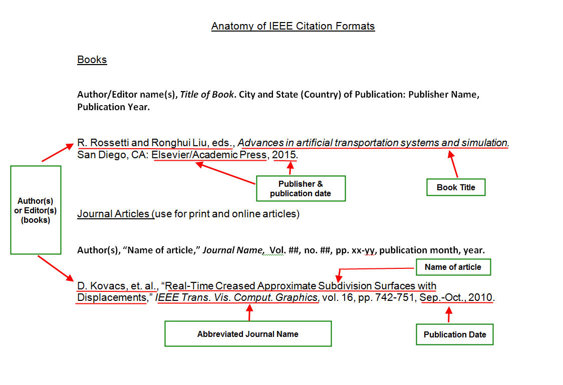 how to write journal references