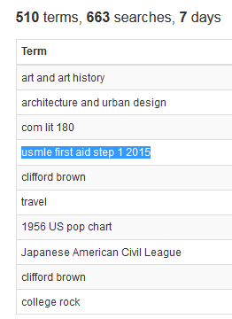 510 terms, 663 searches, 7 days. Term: art and art history, architecture and urban design, com lit 180, usmle first aid step 1 2015, clifford brown, travel, 1956 US pop chart, Japanese American Civil League, clifford brown, college rock