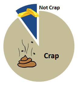 a pie chart showing 90% crap and 10% not crap