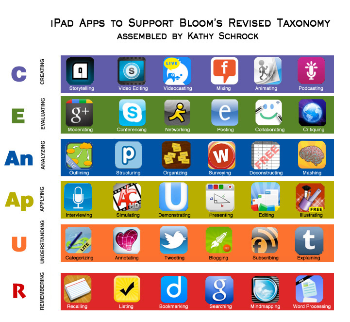 Apps - ELED 3111: Instructional Design/Using Technology with ...