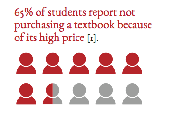 65% of students report not purchasing a textbook because of its high price