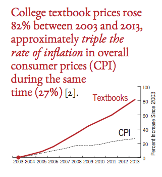 college textbook prices rose 82% between 2003 and 2013, triple the rate of inflation