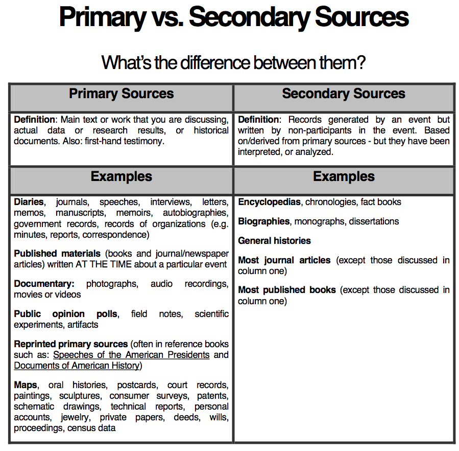 Worksheets Primary And Secondary Sources Worksheet primary and secondary resources general history guide fiu chart by grossmont college library