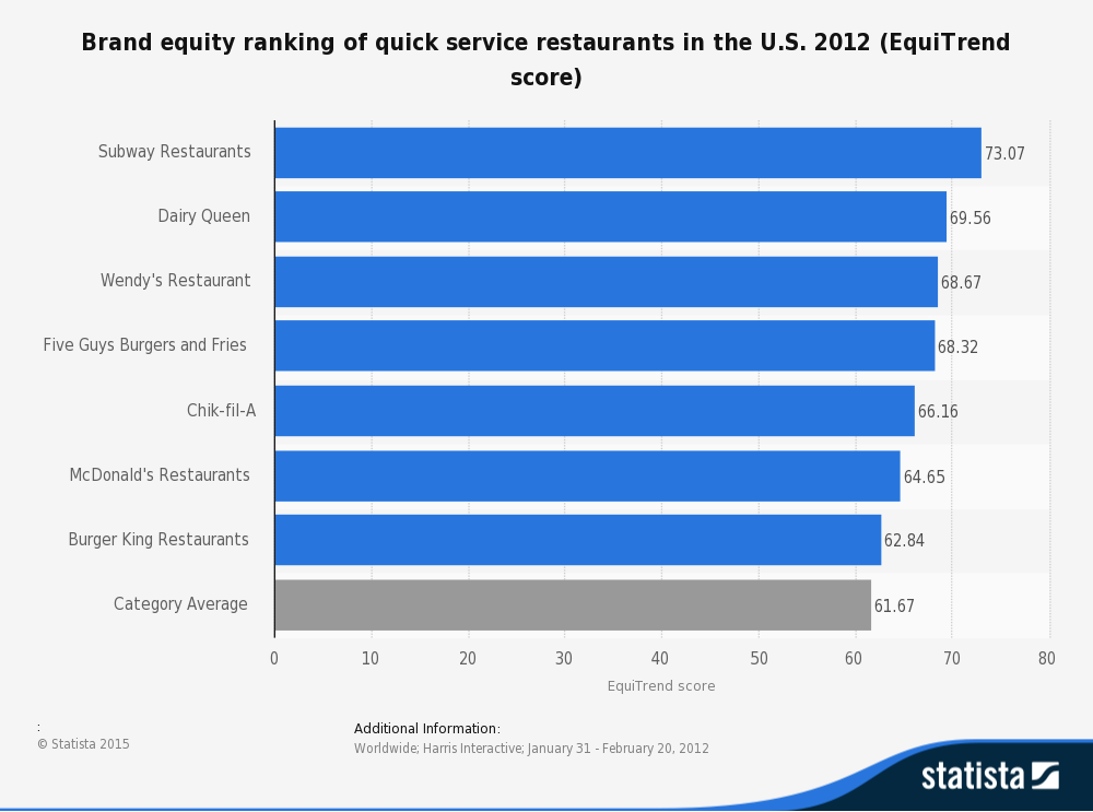 brand equity of fast food restaurants Brand equity is expensive to build more importantly is the difficulty in differentiating one fast food restaurant from another strong brand equity is significantly correlated with revenue for quick-service restaurant the study involves 306.