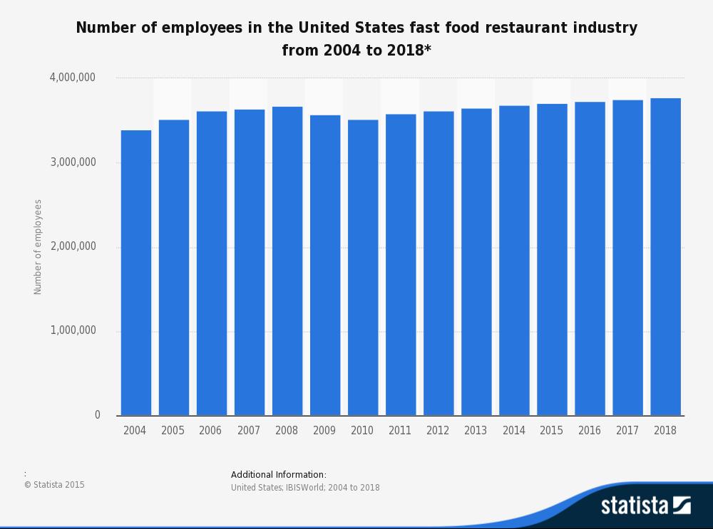 Fast Food Restaurants In America Statistics