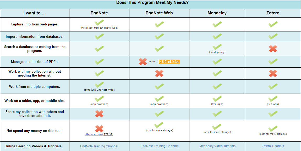 Comparison of 4 programs