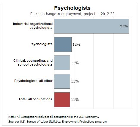Organizational Psychology subjects university