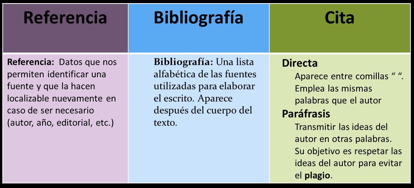 Introducción - Citas y Referencias - Red de Bibliotecas TEC at ...
