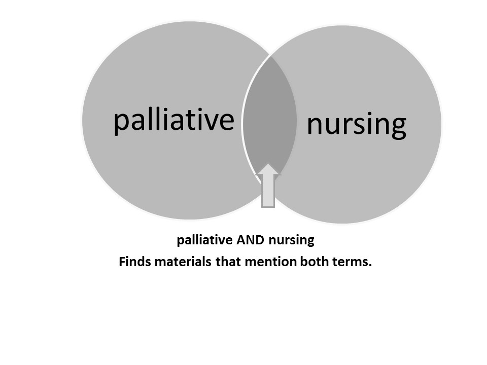 Search strategy nursing research