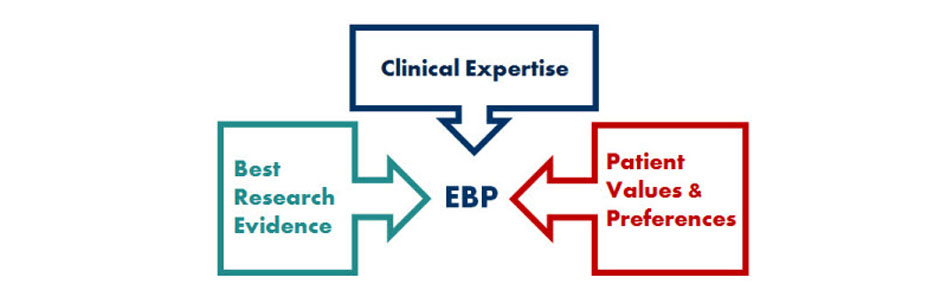 overview introduction to evidence based practice libguides at  the evidence by itself does not make the decision but it can help support the patient care process the full integration of these three components into