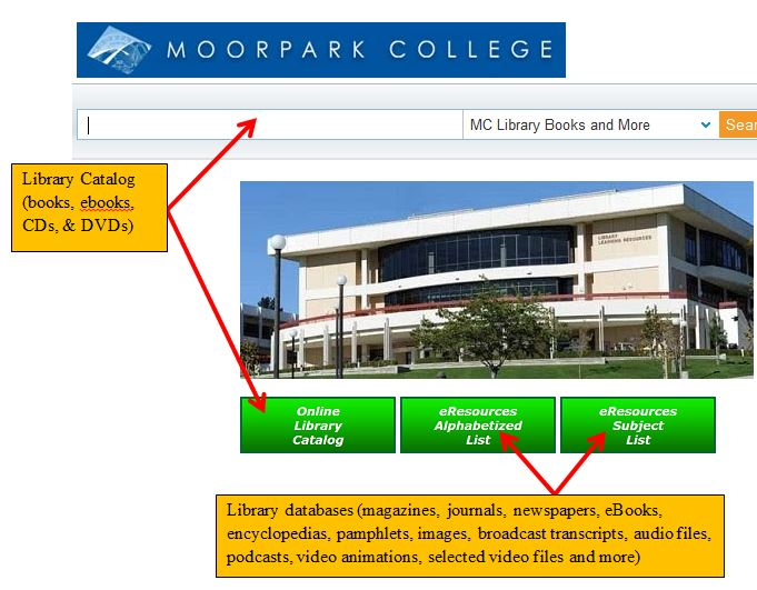 Image of the Library Resources page with text boxes explaining where the library catalog is and where the databases are.