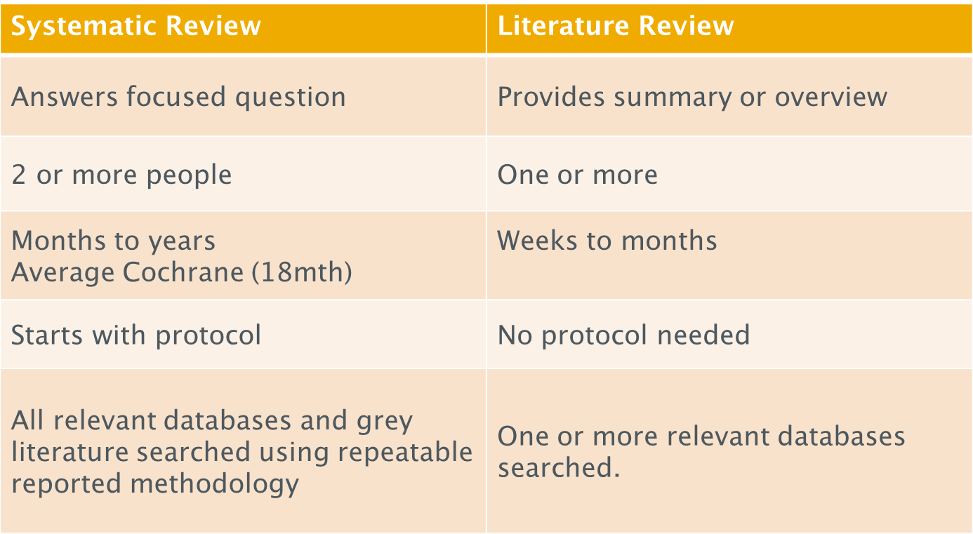 systematic review versus Literature review