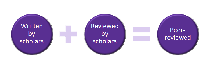 Equation: Written by scholars + Reviewed by scholars = Peer-reviewed