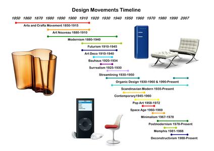 Art and design movements introduction movements of art and design eras altavistaventures Images