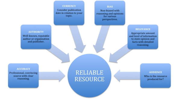 Diagram about how to assess the reliability of a resource