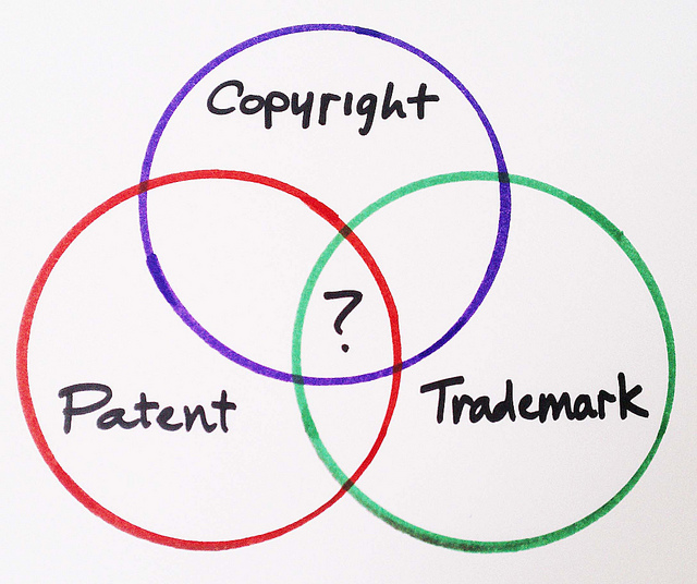 Venn diagram with three intersecting circles. The three circles are labeled Copyright, Patent, and Trademark. The area  in the center where the three circles meet is labeled with a question mark.