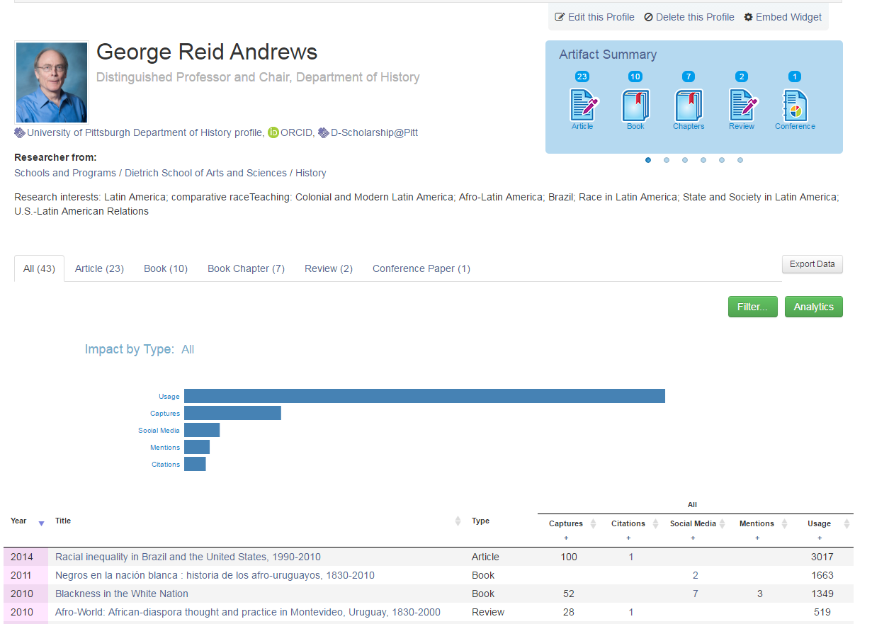 profile page for researcher George Reid Andrews with metrics