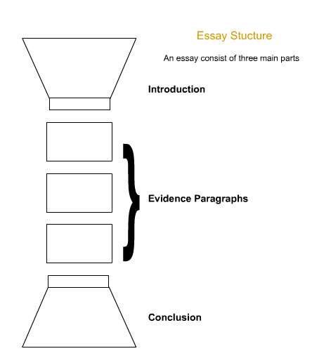 how do you structure an essay Structuring an introduction, a paragraph and a  will be about 10% of the final essay and will include some  grid below to help you structure your.