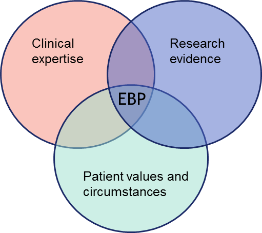Graphic showing the elements of Evidence-Based Practice