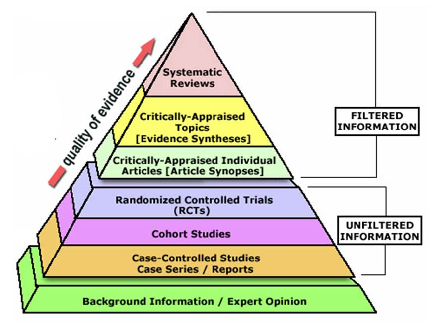 "Pyramid of Evidence. Source: ""EBM Pyramid."" Digital Image. Eli M. Oboler Library, 27 May 2016."