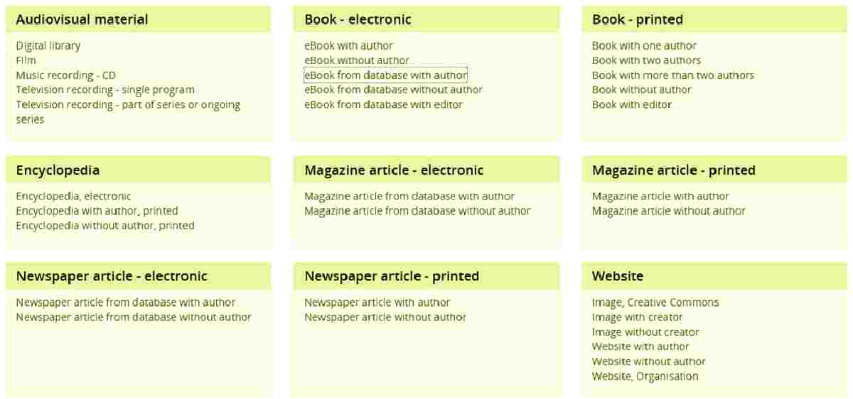 What kind of information would you include in your bibliography for each source?