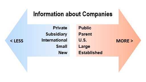 Availability of info about company