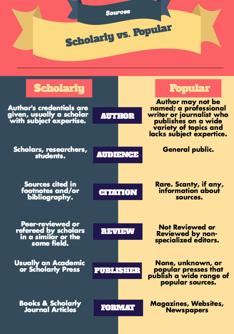 Infographic comparing scholarly and popular sources