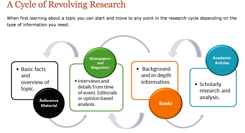 Source of materials for literature review