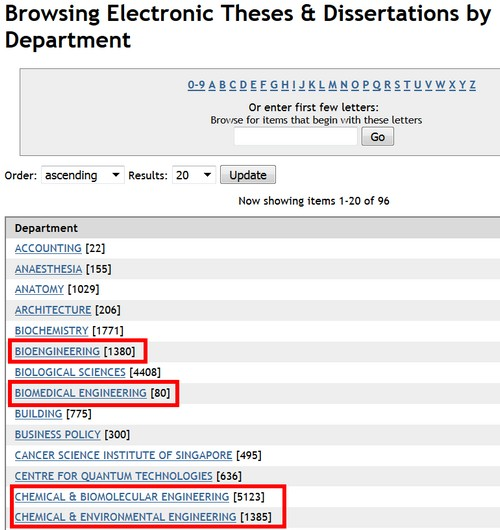 Dissertation Methodology Order