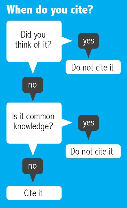 When do you cite?