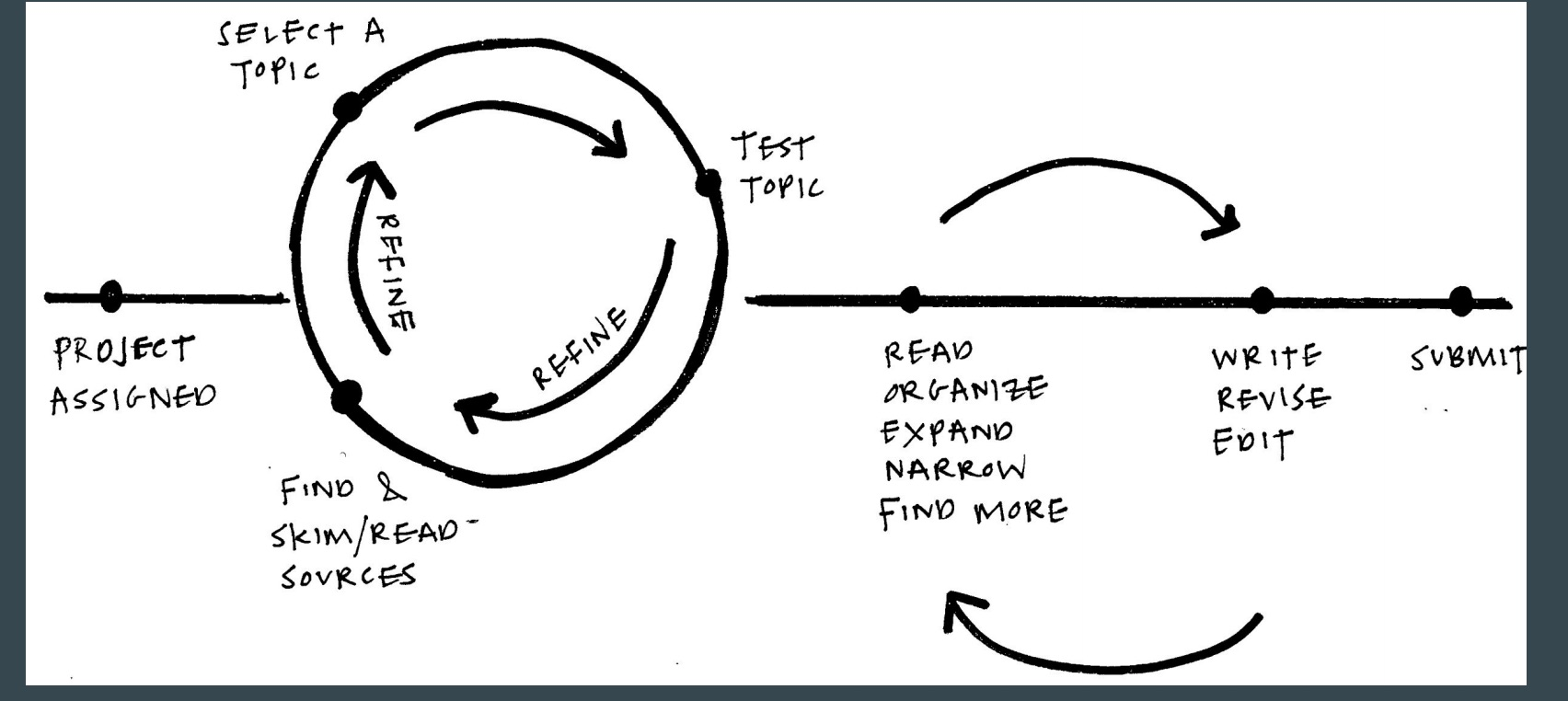 Cycles in biology essay mark scheme