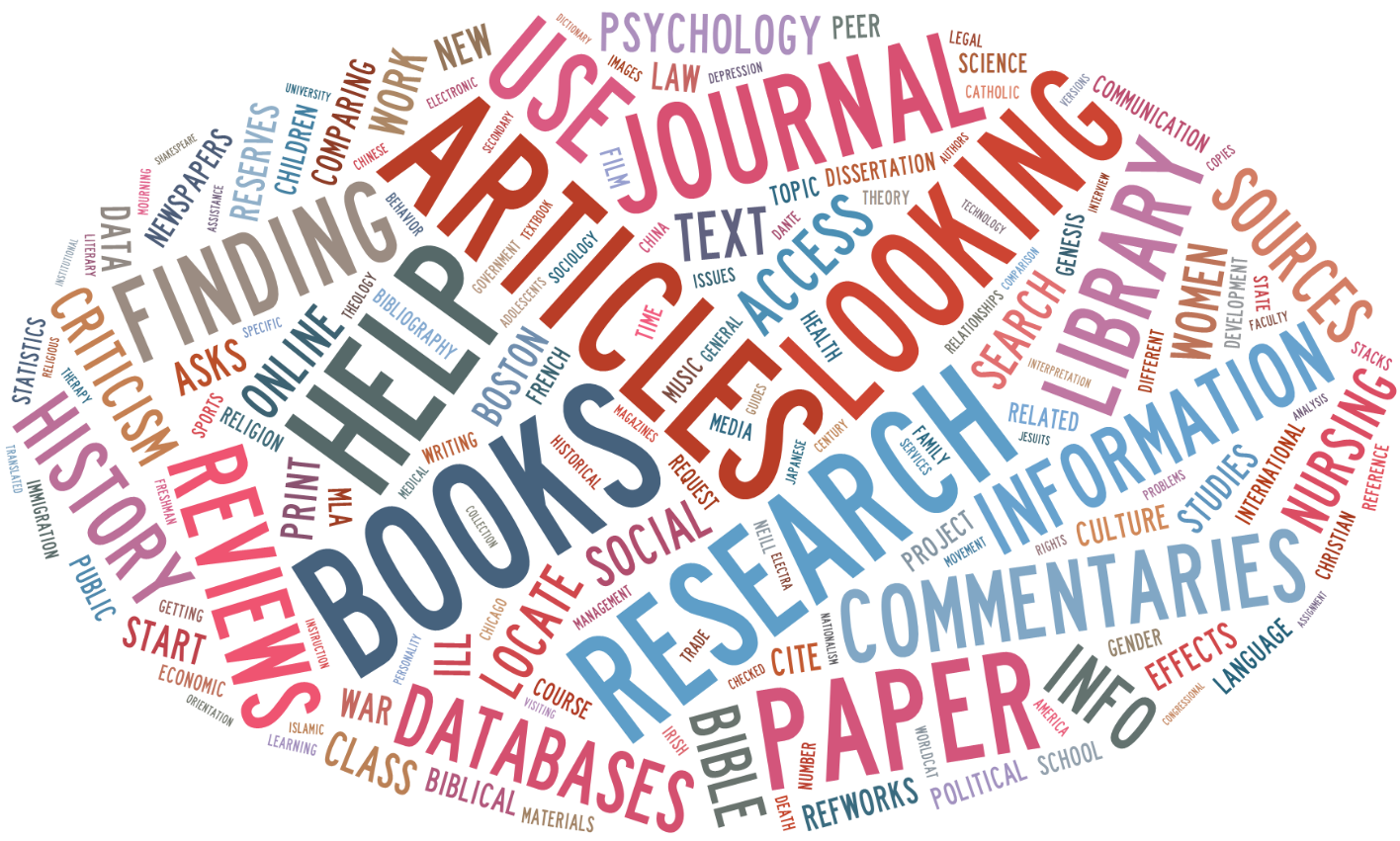 word cloud of reference questions at O'Neill Library
