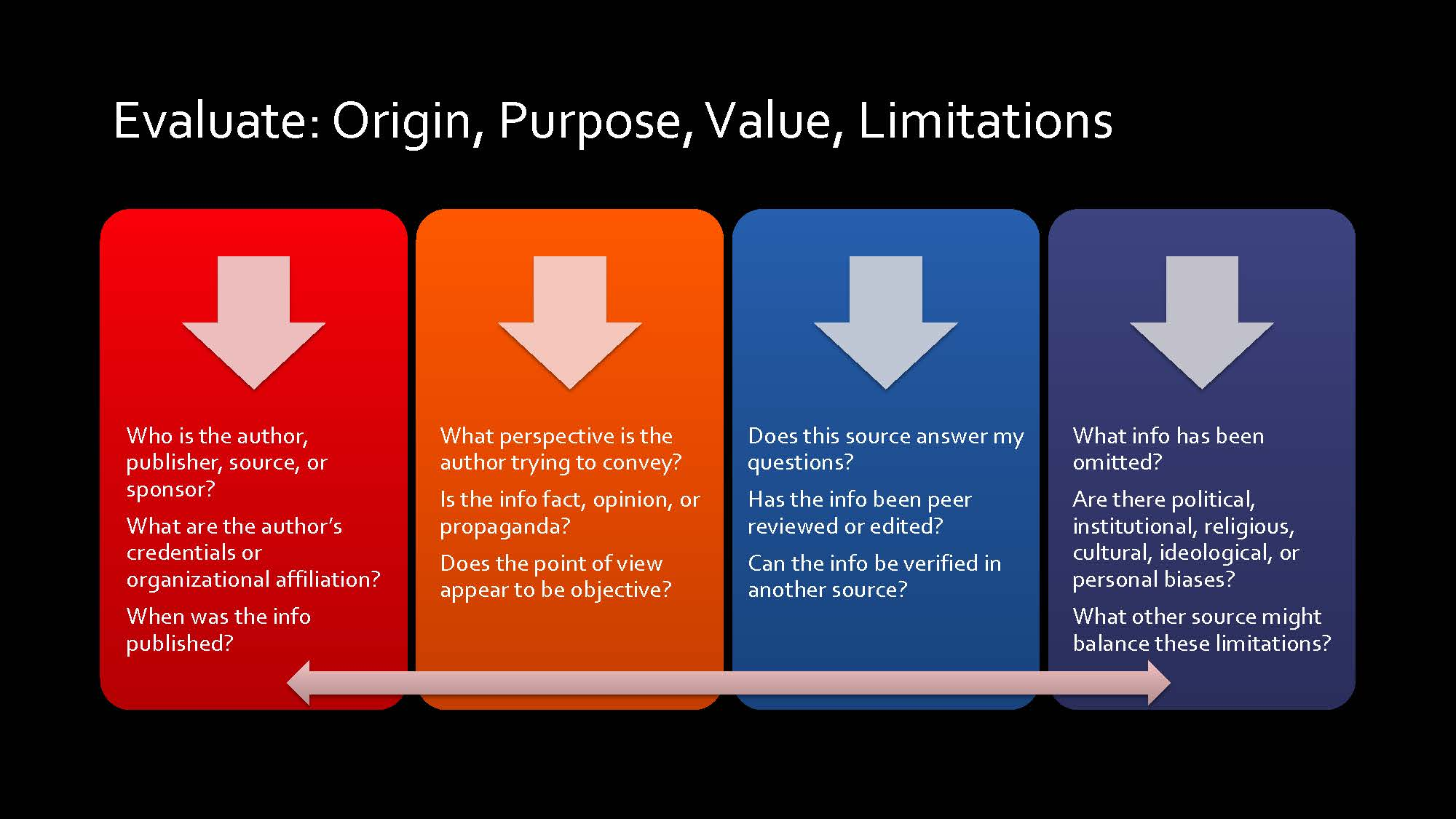 Evaluate a source's origin, purpose, value, and limitations