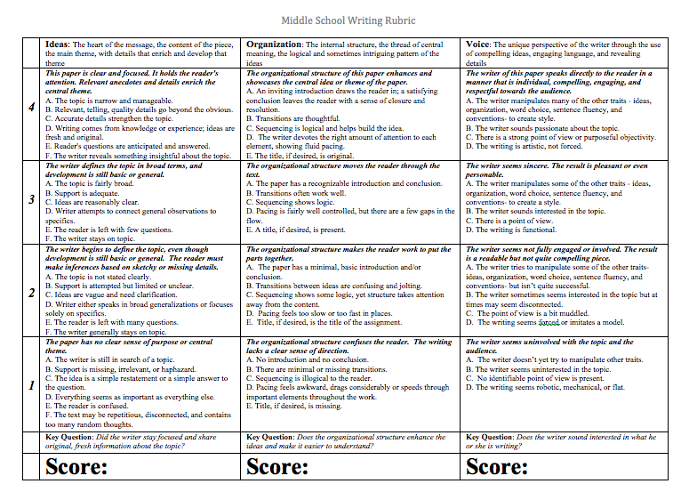 middle school research paper rubric