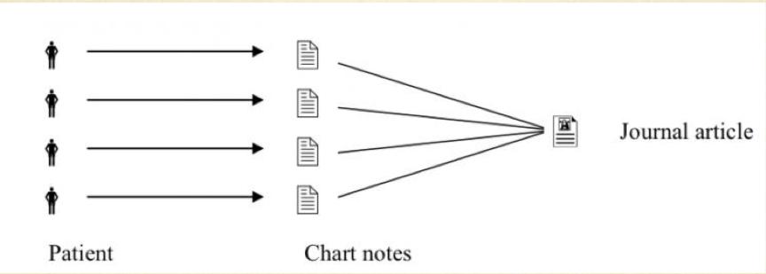 Appendix 2: Critical Appraisal Checklists