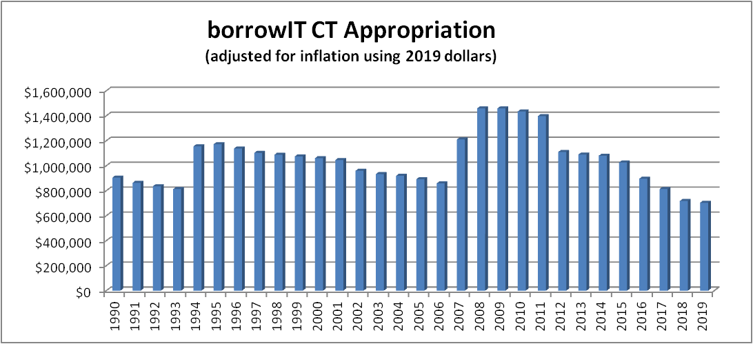 borrowIT CT Appropriation - change over the years