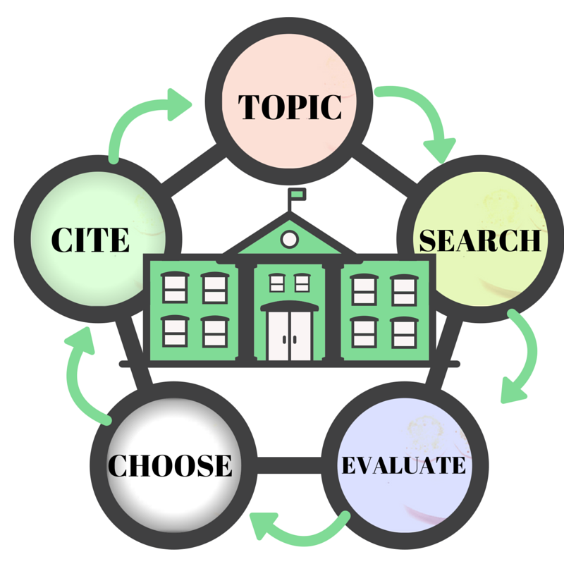 Five simple steps for Starting your Research. Topic, Search, Evaluate, Choose and Cite. Image shows words in a research life cycle.
