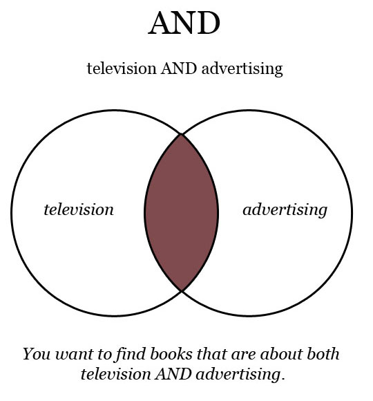 And Venn Diagram