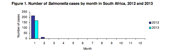 Graph from New Zealand's National Institute for Communicable Diseases' Monthly Surveillance Report