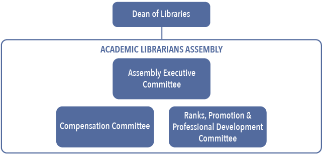 Academic Librarians Assembly Organizational Chart