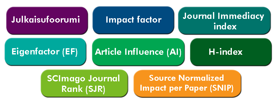Indikaattorit kuvassa: Julkaisufoorumi, Impact Factor, JOurnal Immediacy index, Eigenfactor, Article Influence, H-index, SCImago Journal Rank (SJR) & Source Normalized Impact per Paper (SNIP)
