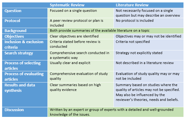 literature review qualitative