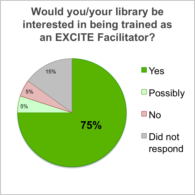 graph of responses: are you interested in being trained as a facilitator?