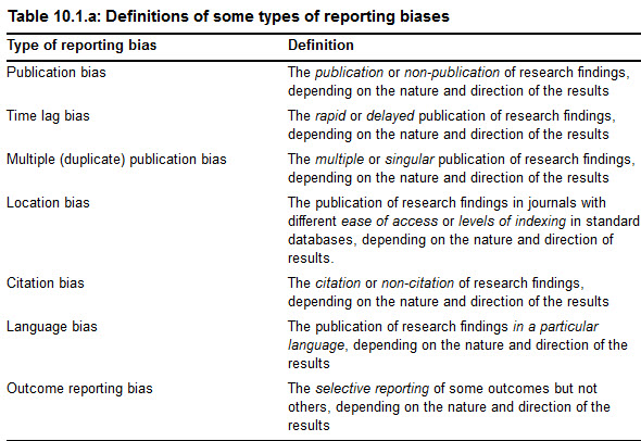 Grading Evidence Systematic Reviews Research Subject Guides – Bias Worksheet