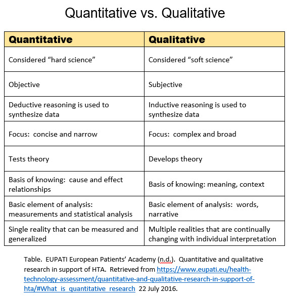 Qualitative vs Quantitative Research - Nursing - LibGuides at ...
