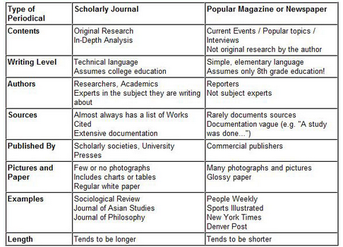 Where do I find an article published in a scholarly journal?
