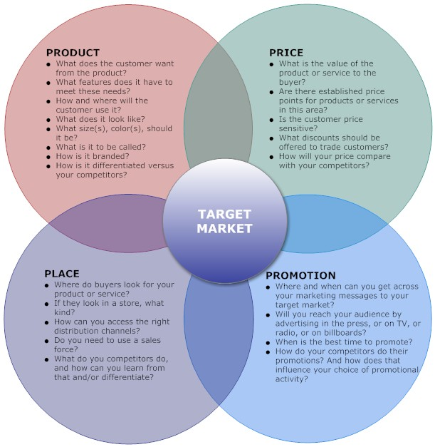 Target market chart outlining questions to ask about product, price, place, and promotion