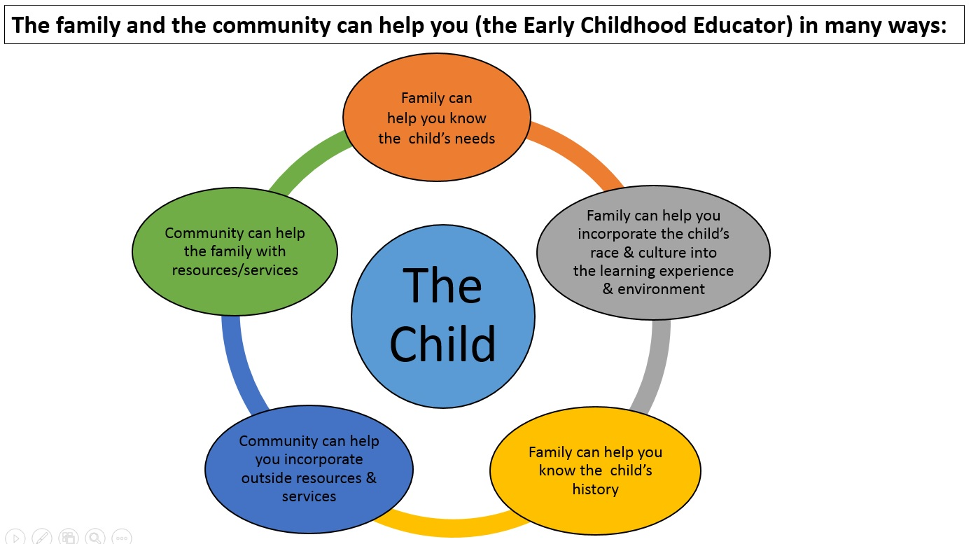 promote learning and development in the How do we promote learning and development for children all children thrive  when they are cared for in welcoming places -- places that are safe, warm and.