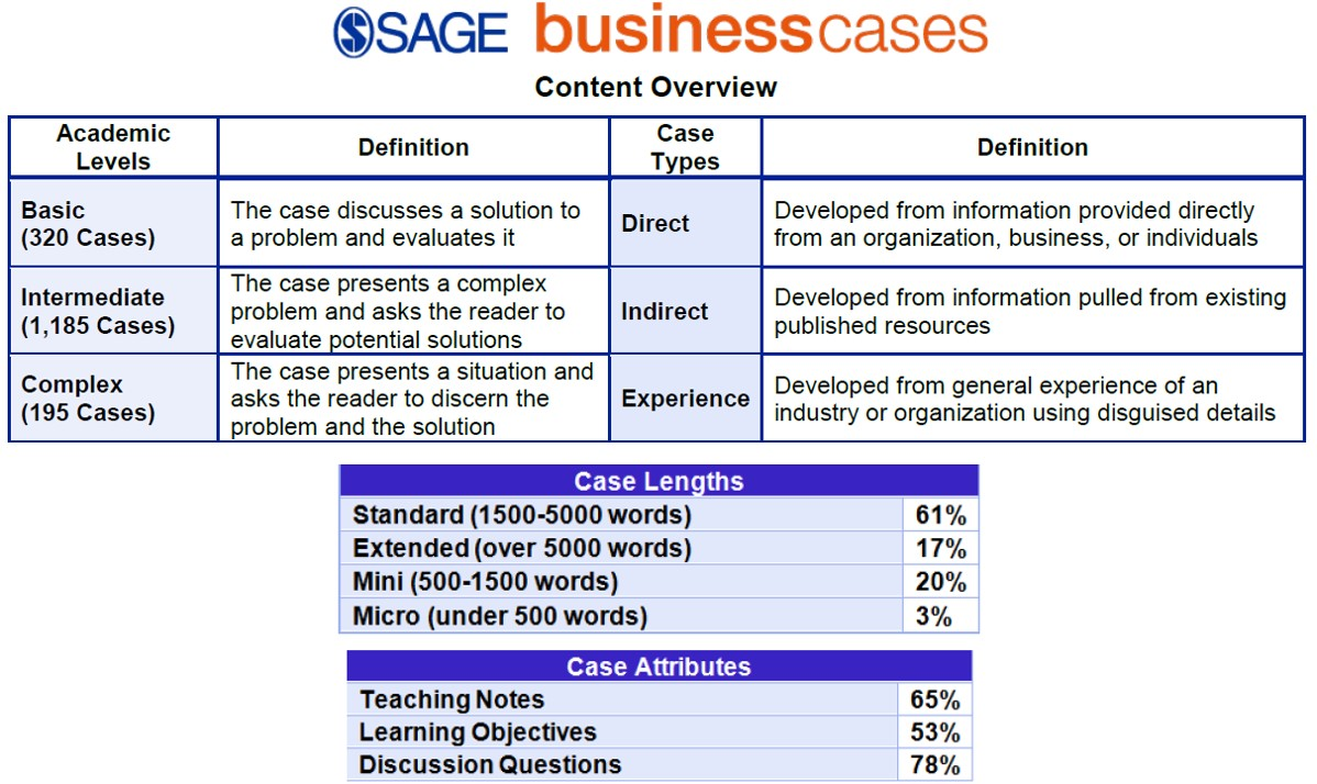 Sage Business Cases database content overview